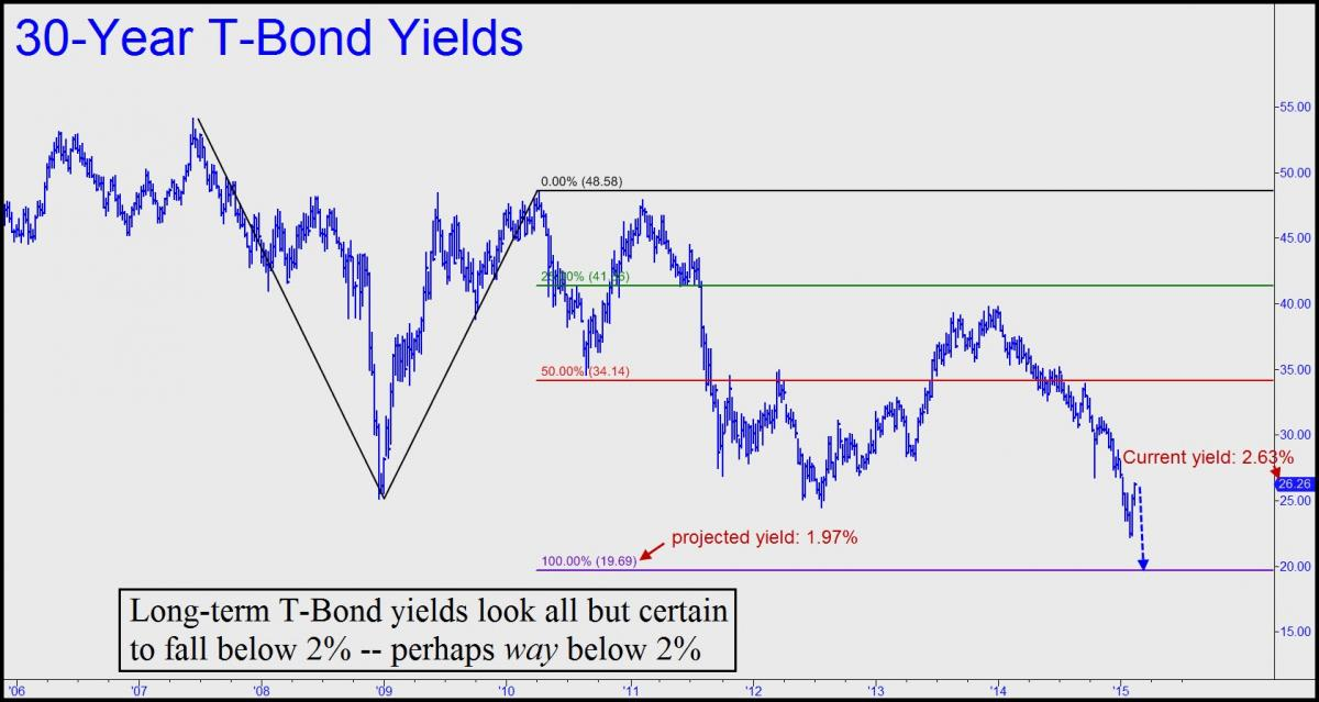 T Bonds Headed Under 2 As Deflation S Noose Tightens Silver Phoenix