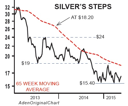 silver's steps