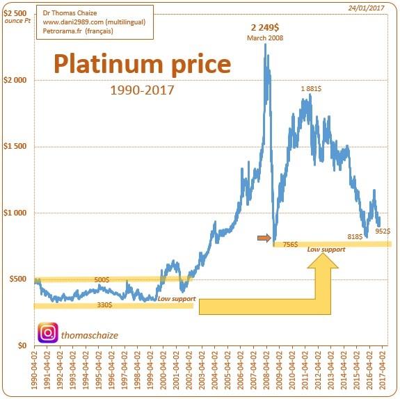 The Price Of Platinum Since 1990
