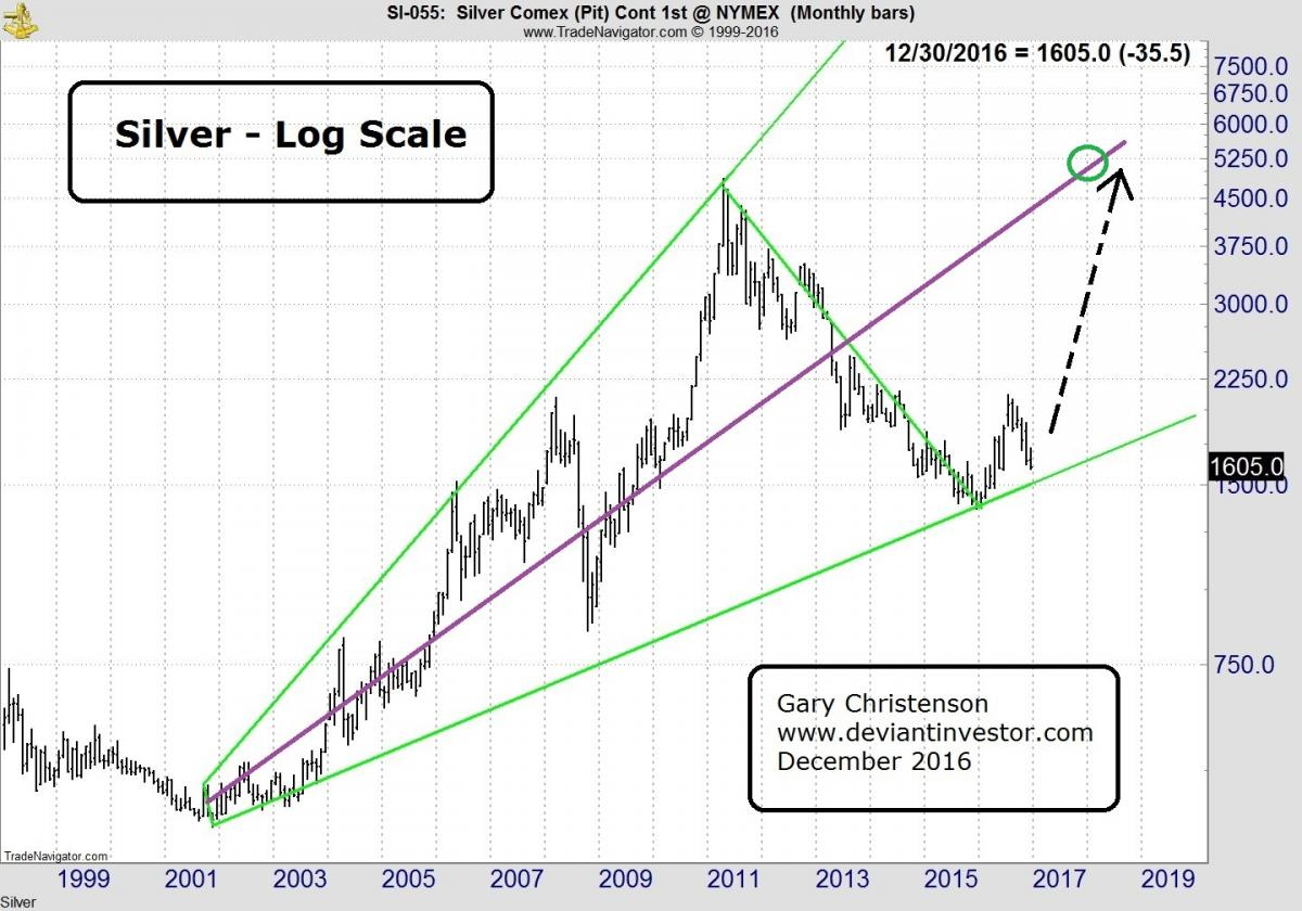 Silver - Log Scale
