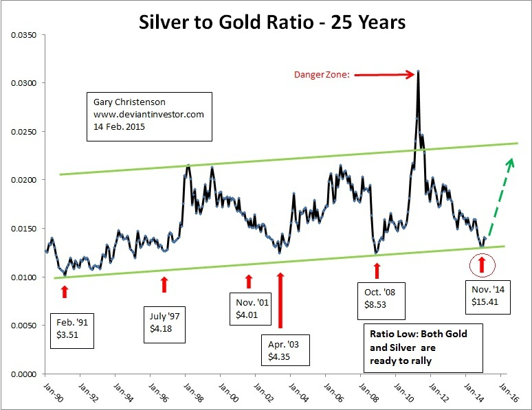 silver to gold ratio 25 years