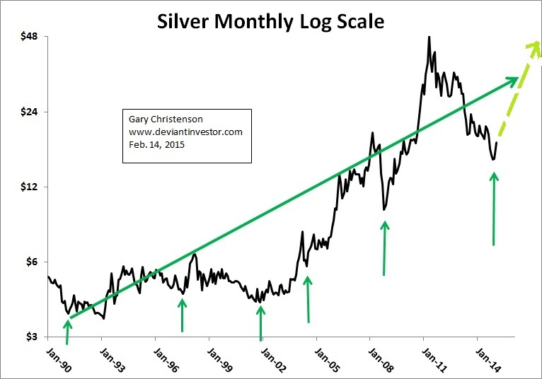 silver monthly log scale