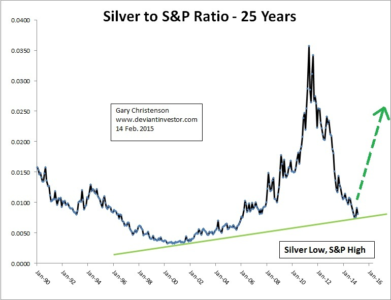 silver to S&P ratio 25 years