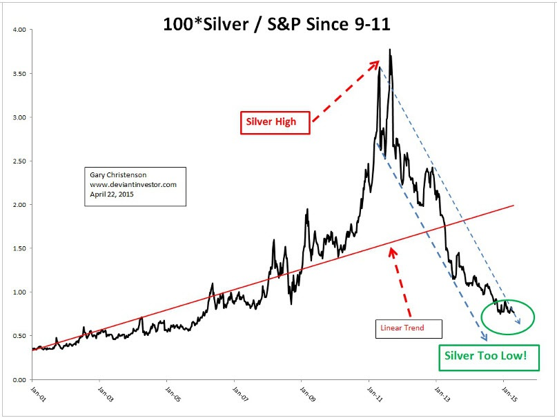 The Chart Also Shows That Silver Is Curly Low Compared To S P And Linear Trend Indicates Ratio Should Triple In Next Few Years