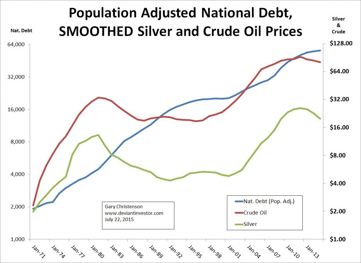 National Debt, Silver Prices, and Crude prices since 1971