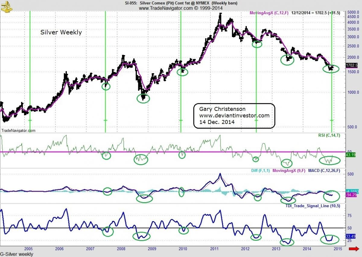 silver comex weekly