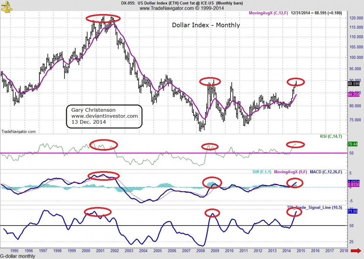 US dollar index monthly