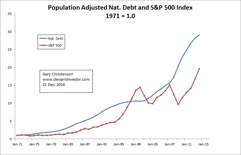 national debt and s&p500