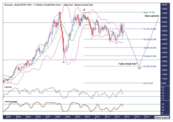 BOVESPA monthly chart
