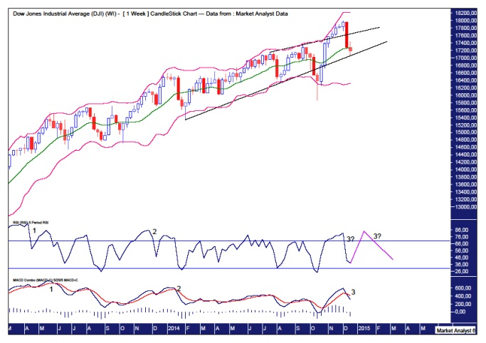 Dow weekly chart