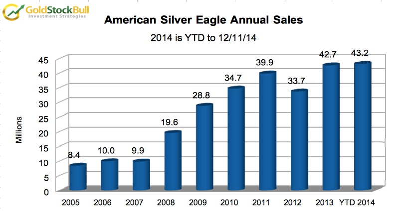american silver eagle annual sales