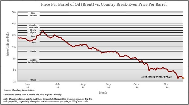 price per barrel of oil