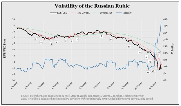 volatility of russian ruble