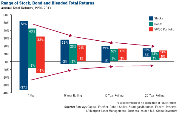 range of stock bond blended total