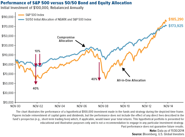 S&P500 vs. 50/50 bond equity allocation