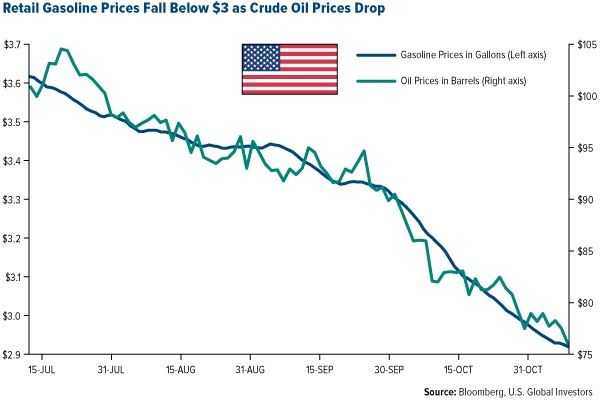 retail gasoline price chart