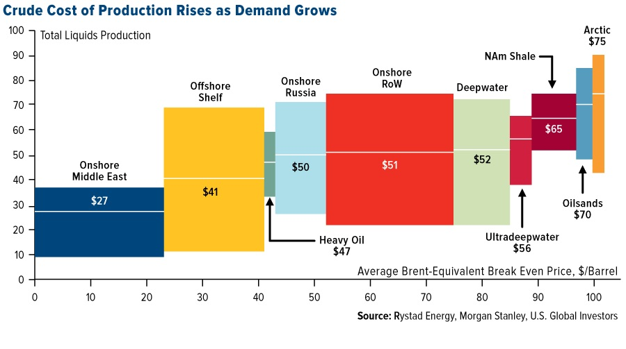 crude cost production rises chart