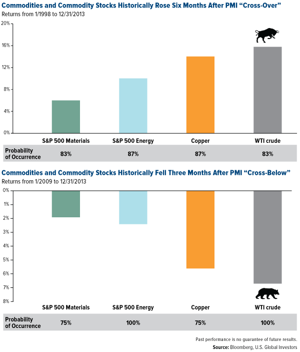 commodities and commodity stocks PMI