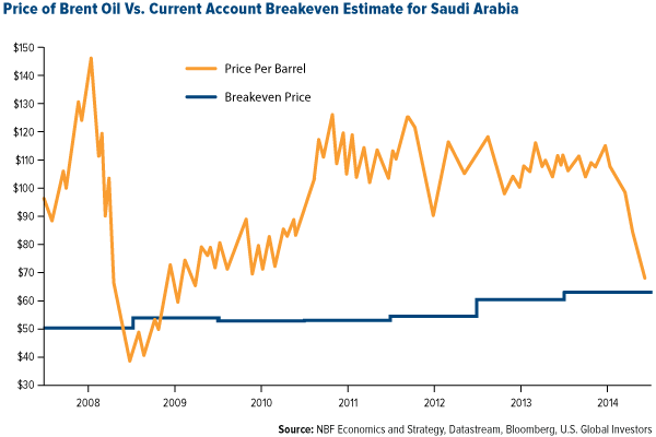 price of brent oil vs. current account