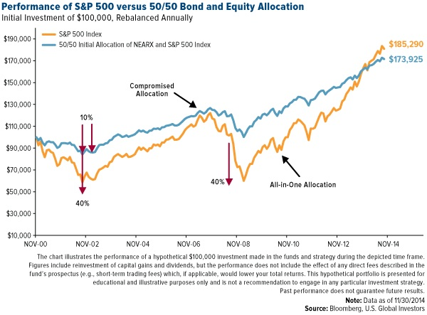 S&P500 vs. 50/50 bond and equity allocation