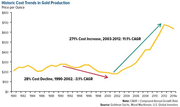 historic cost trends gold production