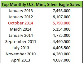 silver eagle monthly sales