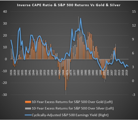 Silver Price Forecast: Most Likely A Strong Decade Ahead