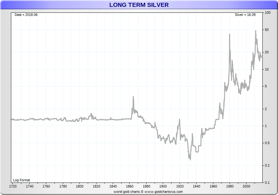 Silver Price History Dive Deep Into