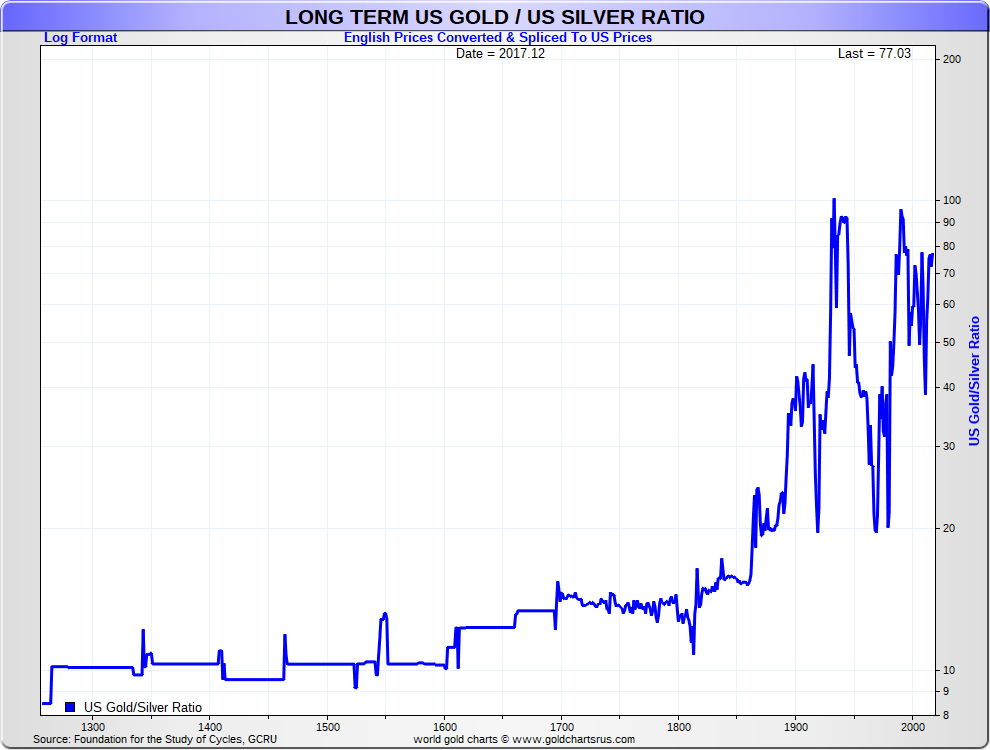 Gold And Silver Value Chart Caska