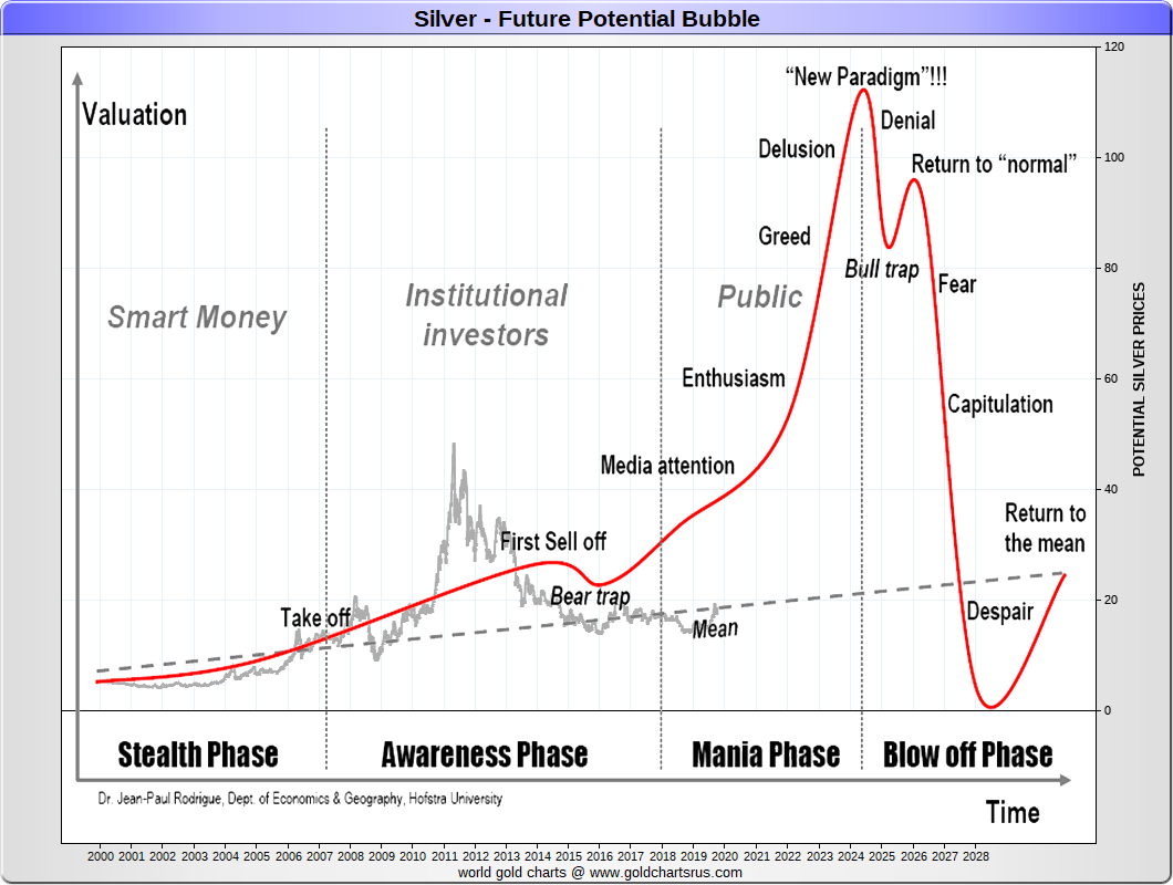 Silver Bullion Price Chart History Caska