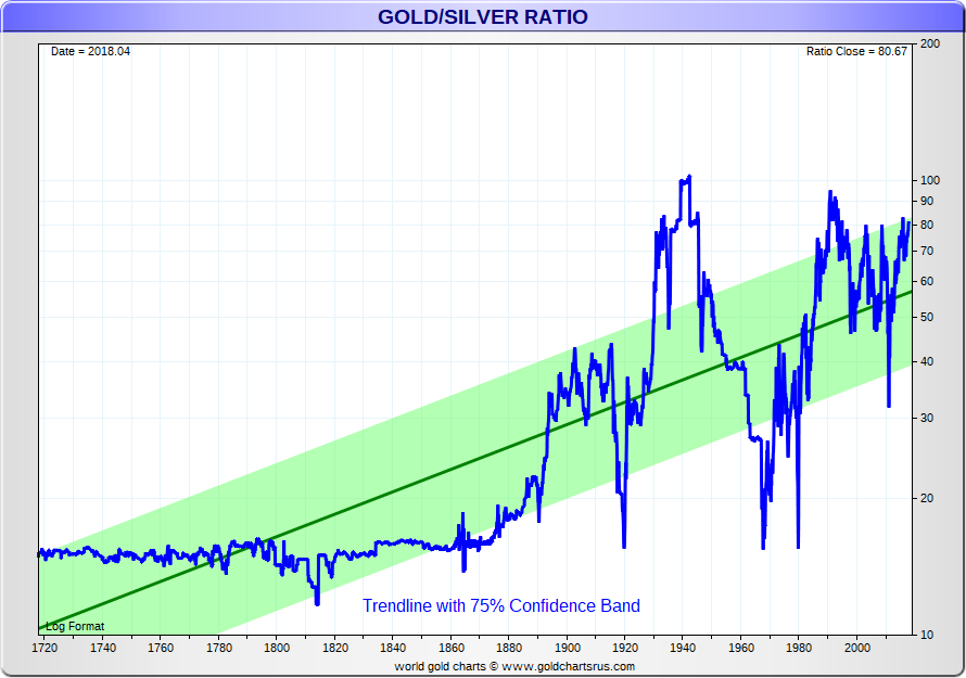 historical gold silver spot price quotes usd