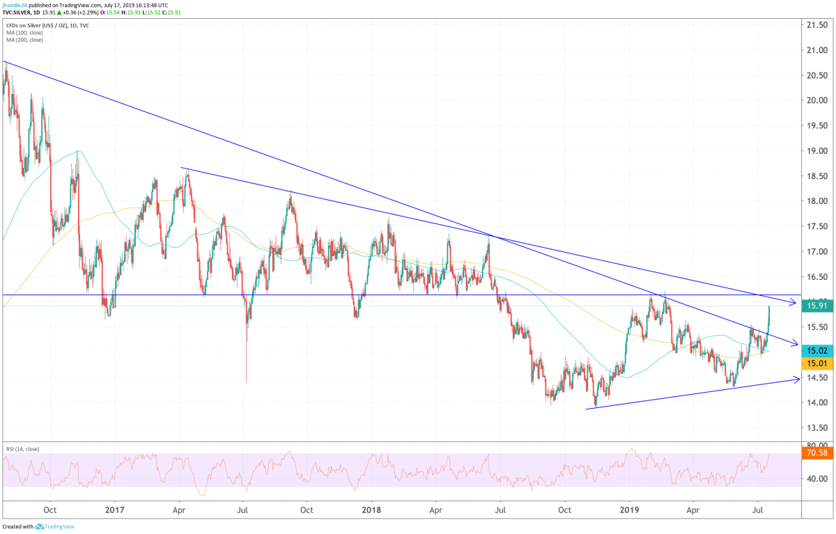Silver Price Forecast Targeting 20 In 2019 50 During 2020 And 169 By 2025 Silver Phoenix