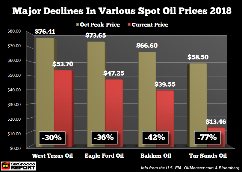 The US Shale Oil Industry Bloodbath Spreads As Oil Price Meltdown