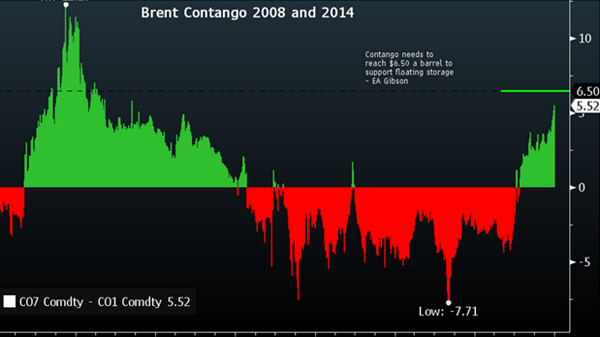 Brent contango 2008 and 2014