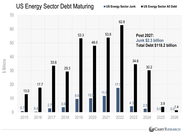 US energy sector debt maturing