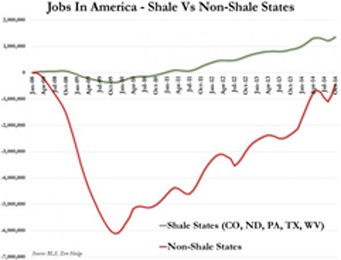 shale jobs in america