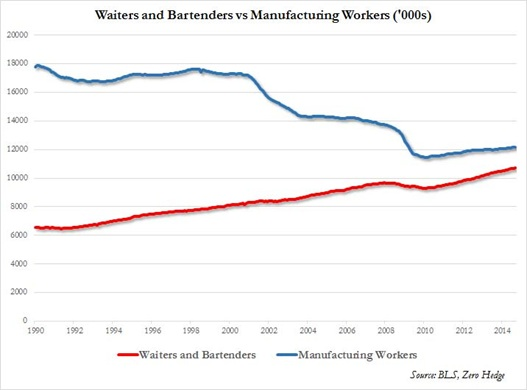 waiters and bartenders vs. manufacturing workers