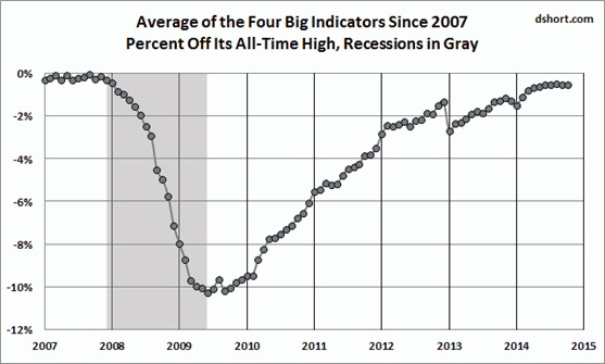 four big indicators since 2007