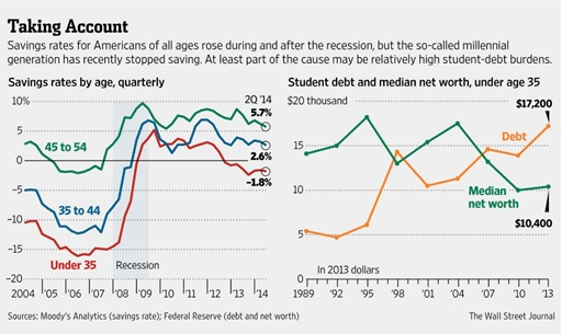 americans savings rates