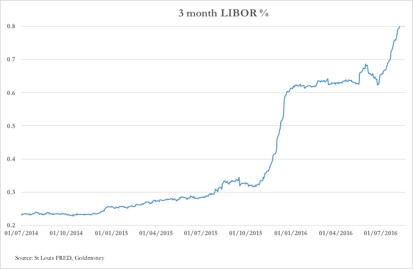 Why have the LIBOR rates been increasing recently?