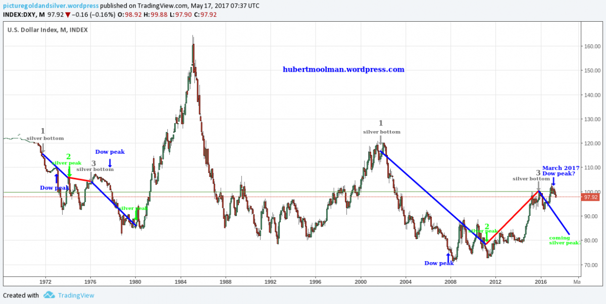 -Silver Price Forecast: US Dollar Breakdown Clears The Way For A 70s Style Silver Rally