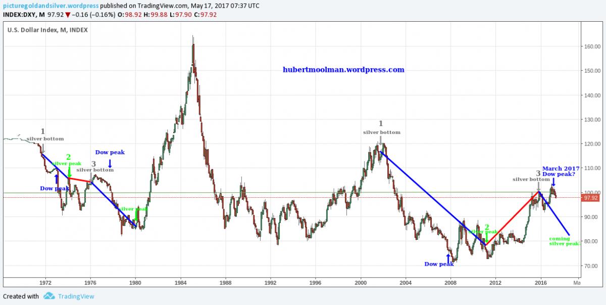Silver Price Forecast Us Dollar