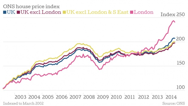 ONS House price index chart