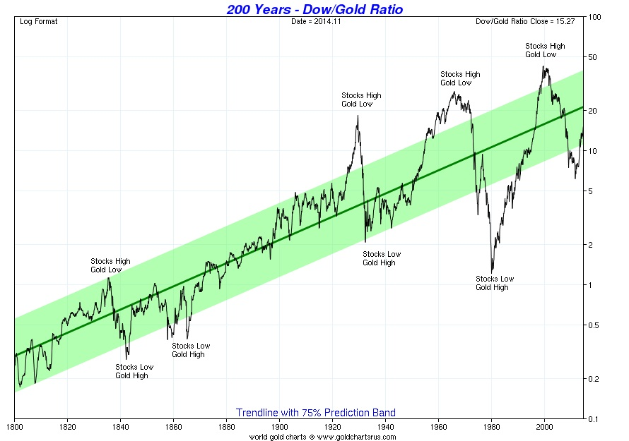 Dow gold ratio over 200 years