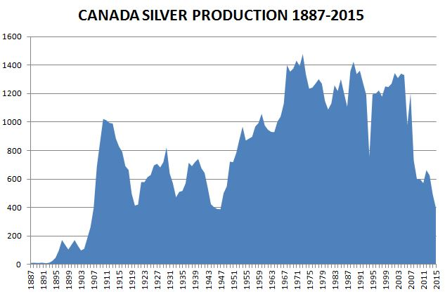 Thereafter No Amount Of Technological Advances Tax Breaks Or Silver Price Rises Could Coax Production
