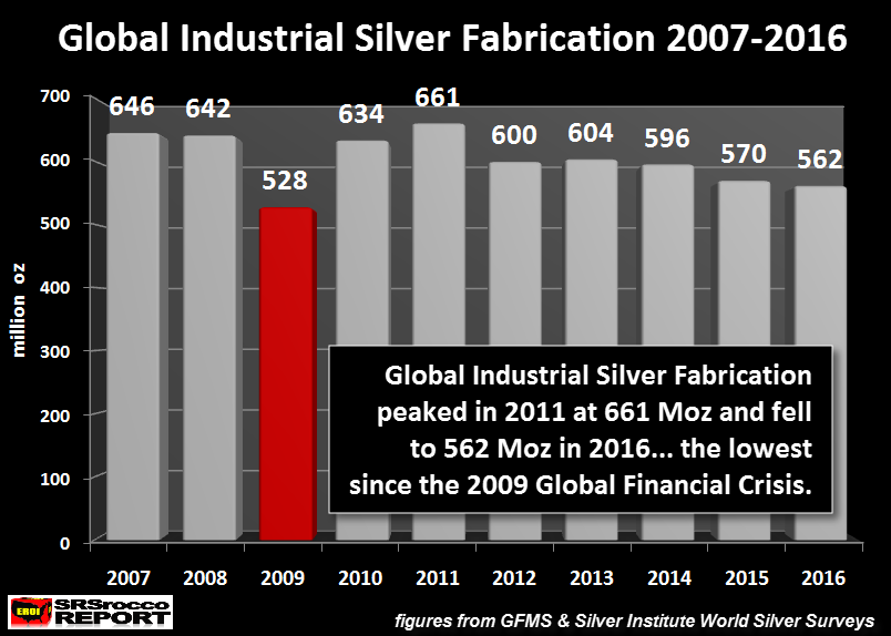 China S Industrial Silver Fabrication Tumbles A Bad Sign For The