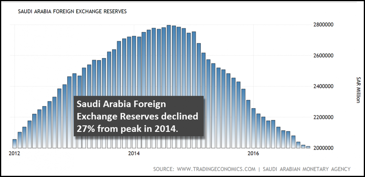 Due To The Rapid Oil Price Decline Saudi Arabia Liquidated 27 Of Its Foreign Currency Reserves At Peak Held 797 Billion In