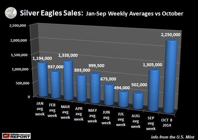 Silver Eagle prices