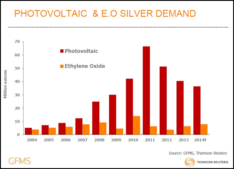 photo voltaic and e.o silver demand