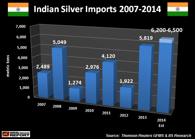 Indian silver imports 2007-2014